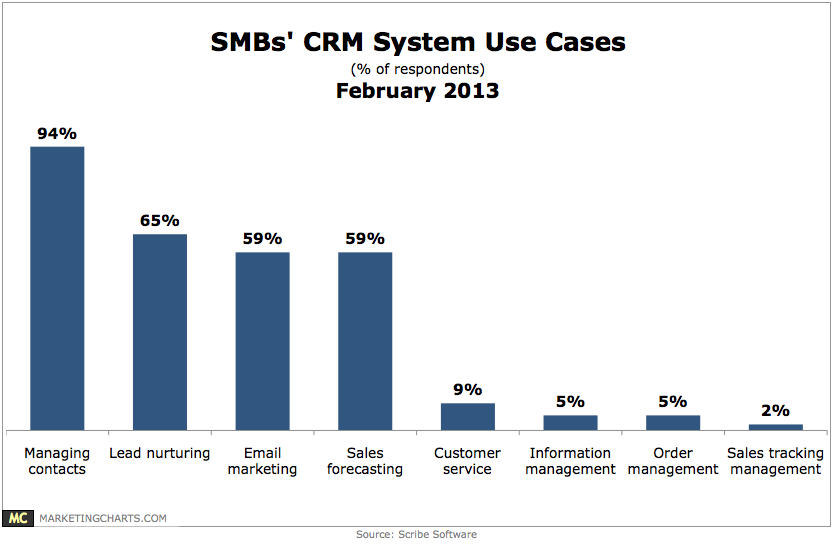 customer relationship management trends 2013