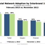 Social Network Adoption By World's Top 100 Brands By Site, November 2012 vs February 2013 [CHART]
