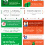 Tech Startup Success & Failure [INFOGRAPHIC]