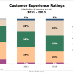 Customer Experience Ratings, 2011-2013 [CHART]
