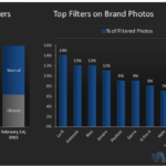 Top Brands' Use Of Instagram Filters [CHART]