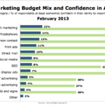 SMB Marketing Budgets & Confidence In Competence, February 2013 [CHART]