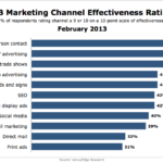Most Effective SMB Marketing Channels, February 2013 [CHART]