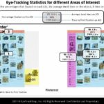 Pinterest Eyetracking Attention Order [HEATMAP]