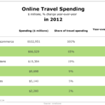 Online Travel Spending, 2012 [TABLE]