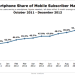 Smart Phone Share Of US Mobile Market, October 2011 - December 2012 [CHART]