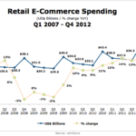 US Retail E-Commerce Spending, Q1 2007 - Q4 2012 [CHART]