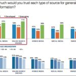 Trusted Sources Of General News & Information [CHART]