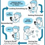 The Smart Phone Cycle [COMIC]