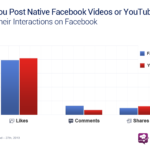 Video Engagement: Facebook Uploads vs. YouTube Links, January 2013 [CHART]