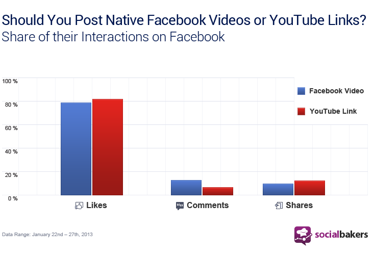 facebook vs face to face interactions In face to face communication, we have all the cues available to us: words, facial expression, gestures, body language, tone of voice, room temperature, room videoconferencing and web conferencing are almost as effective as face to face communication the only cue that is missing in video and web.