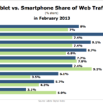 Mobile Web Traffic By Device & Country, February 2013 [CHART]