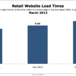 Retail Website Load Times, March 2013 [CHART]