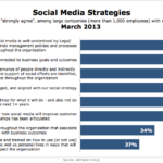 Social Media Strategies, March 2013 [CHART]