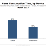 News Consumption Time By Device, March 2013 [CHART]