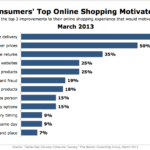 Top Motivations For Shopping Online, March 2013 [CHART]