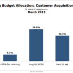 SMB Marketing Budget Allocation: Customer Acquisition vs. Retention, March 2013 [CHART]
