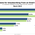 Top Reasons For Unsubscribing From Emails, March 2013 [CHART]