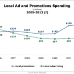 Local Advertising & Promotions Spending, 2005-2013 [CHART]