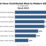 Changes That Have Most Influenced B2B Marketing, March 2013 [CHART]