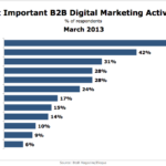 Top B2B Online Marketing Activities, March 2013 [CHART]