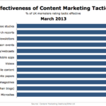 Content Marketing: Effectiveness In The UK, March 2013 [CHART]