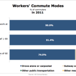 American Commuting Lengths, 2011 [CHART]