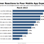 Consumer Reactions To Poor Mobile App Experiences, March 2013 [CHART]