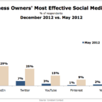 Most Effective Social Media Channels For Small Business Owners, May 2012 vs December 2012 [CHART]
