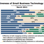 Effectiveness Of Small Business Technology Tools, March 2013 [CHART]