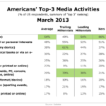 Americans' Favorite Media Activities By Generation, March 2013 [CHART]
