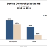American Device Ownership, 2011 vs 2012 [CHART]