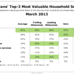 Americans Most Valuable Household Services By Generation, March 2013 [TABLE]