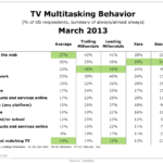 Multitainment Behavior By Generation, March 2013 [TABLE]