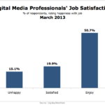 Job Satisfaction Among Digital Media Professionals, March 2013 [CHART]