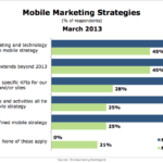 Mobile Marketing Strategies, March 2013 [CHART]