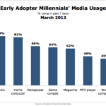 Millennial Early Adopters' Media Use, March 2013 [CHART]