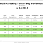 Email Marketing Performance By Daypart, Q4 2012 [TABLE]