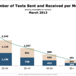 Average Number Of Texts Sent & Received A Month By Generation, March 2013 [CHART]