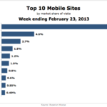 Top 10 Websites By Share Of Mobile Visits, February 2013 [CHART]