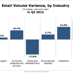 Email Volume Variance By Industry, Q4 2012 [CHART]