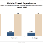 Where People Use Mobile Travel Sites & Apps, March 2013 [CHART]