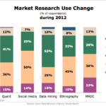 Market Research Use Change During 2012 [CHART]