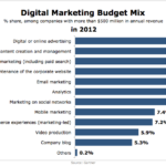 Digital Marketing Budget Mix In 2012 [CHART]