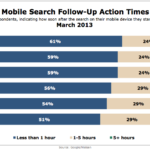 Post-Mobile Search Activity Timing, March 2013 [CHART]