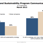 CSR & Sustainability Program Communications, March 2013 [CHART]