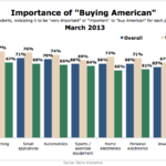 Importance Of Buying American By Product Category & Gender, March 2013 [CHART]