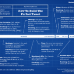 Blueprint For The Perfect Tweet [INFOGRAPHIC]