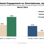 Facebook Smart Phone Use By Weekday vs Weekend, March 2013 [CHART]