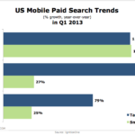 US Mobile Search Advertising Metrics By Device, Q1 2013 [CHART]